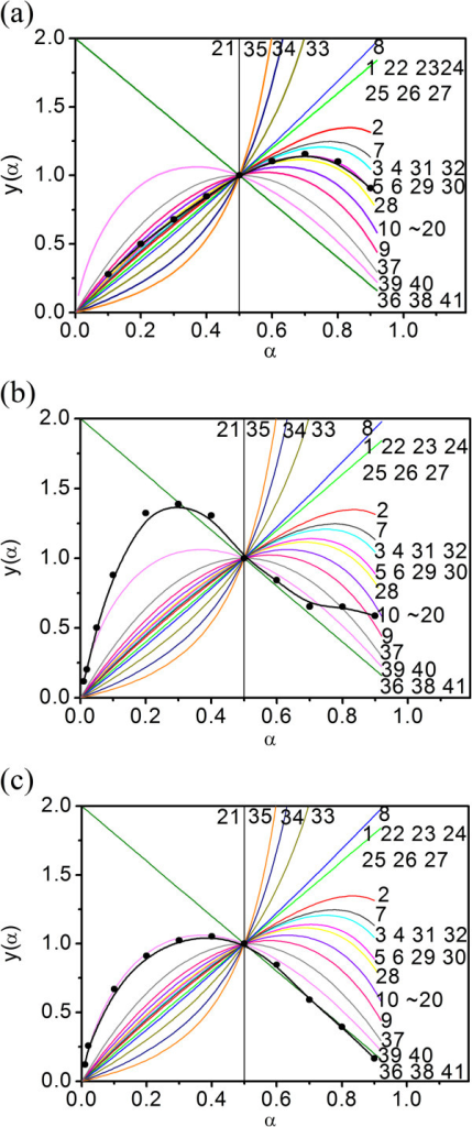 Experimental result andy(α) − αstandard curves of cupric (II) tartrate. Decomposition stage I (a) 5°C ~ 25°C/min and stage II (b) 5°C/min and (c) 10°C ~ 25°C/min.