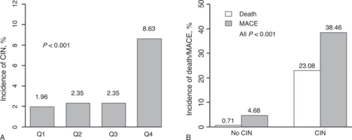(A) Relationship between the contrast volume to creatinine clearance ratio and the percentage of patients with CIN after cardiac catheterization (P < 0.001, overall and for the trend). (B) Relationship between CIN and in-hospital death or MACEs (all P < 0.001). CIN = contrast-induced nephropathy, MACE = major adverse clinical event.