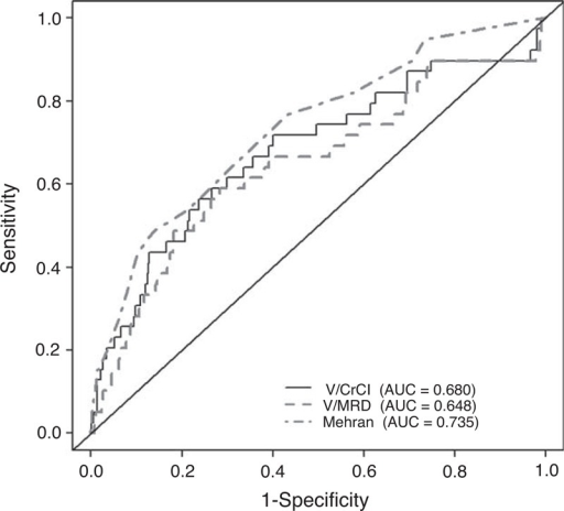 ROC curve for the prediction of CIN using the V/CrCl, V/MDRD, and Mehran risk score. AUC = area under the curve, CIN = contrast-induced nephropathy, CM = contrast media, ROC = receiver operating characteristic, V/CrCl = CM volume to creatinine clearance, V/MDRD = volume to Modification of Diet in Renal Disease equation.