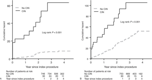 Cumulative mortality (A) or MACEs (B) as a function of time for patients with CIN or without CIN. CIN = contrast-induced nephropathy, MACE = major adverse clinical event.