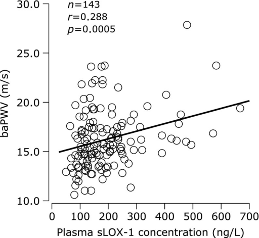 Correlation between plasma concentration of soluble lectin-like oxidized low-density lipoprotein receptor-1 (sLOX-1) and brachial-ankle pulse wave velocity (baPWV).