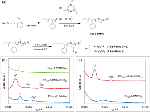 A Synthesis Scheme For Ps B Pmvs And Vinyl Group Modi Open I Vinyl compounds having the vinyl group are important in the polymer industry and produce polyvinyl chloride (pvc), polyvinyl fluoride, polyvinyl acetate, polyvinyl alcohol (pva), etc. a synthesis scheme for ps b pmvs and