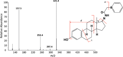MS/MS profile of GP-labeled estrone: (a) m/z 325.4; (b) m/z 253.4; (c) m/z 297.4; (d) m/z 157.5.