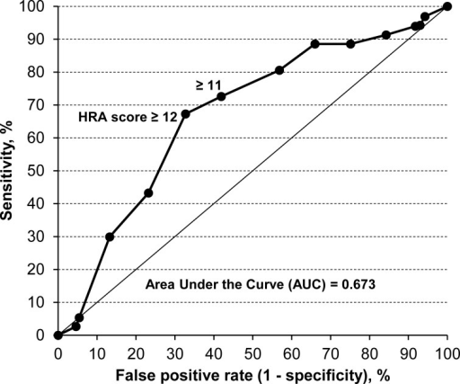 Time-dependent receiver operating characteristic curve according to HRA score at 24 months for predicting metachronous esophageal squamous cell carcinoma (SCC) in patients who had undergone endoscopic mucosectomy for early esophageal SCC.