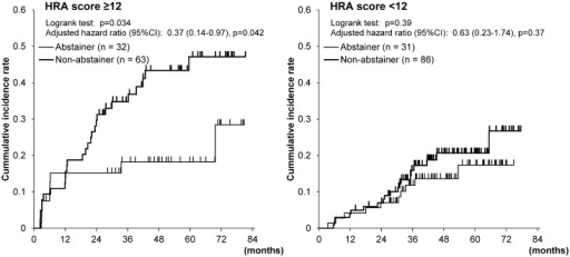 Cumulative incidences of metachronous esophageal squamous cell carcinoma in the esophagus according to drinking status in the high-HRA-score drinker group and in the-low-HRA-score drinker group.Hazard ratios were adjusted for age and LVL grades.
