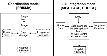 Comparison of two models of Integrated Service Delivery.