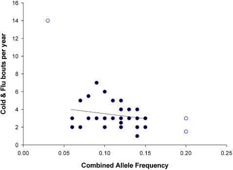 The relationship between combined allele frequency and the number of self reported cold and flu bouts per year.Outliers are indicated as open circles.