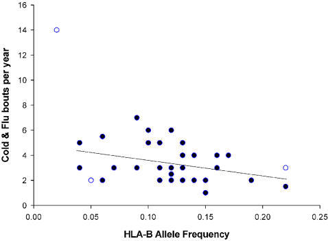 The relationship between HLA-B allele frequency and the number of self reported cold and flu bouts per year.Outliers are indicated as open circles.
