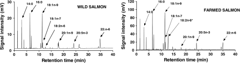 Two representative gas chromatograms of farmed and wild salmon with major fatty acids and the prominent 18:2n-6 peak for the farmed salmon