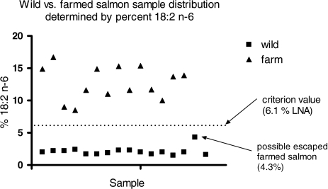 The criterion value of 6.1 separates farmed from wild salmon samples by the percentage of 18:2n-6. Note that one sample of the wild salmon appears very close to the criterion value. See text for explanation