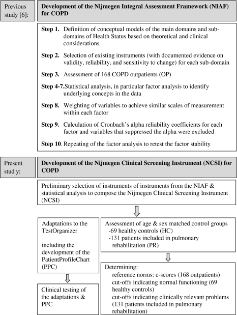 Main stages of the development of the Nijmegen Integral Assessment Framework (NIAF) for COPD (previous study) and the development of the Nijmegen Clinical Screening Instrument (NCSI) for COPD (present study)