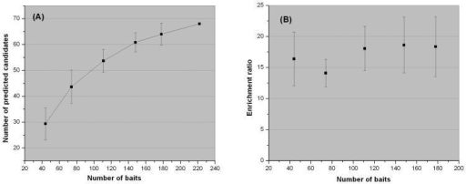 The size effect of the bait set. (A) Number of predicted disease genes increases with number of baits. (B) The efficiency of the disease gene prediction algorithm, as judged by the odds ratio of known disease gene being recovered, does not depend on the size of bait set.