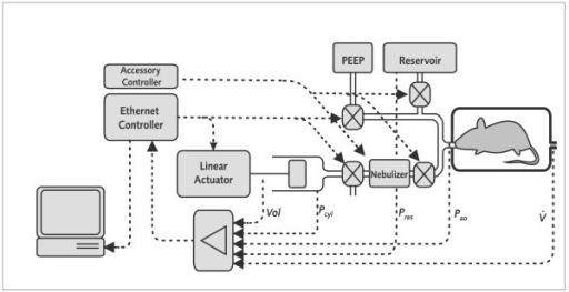 Block diagram of flexiVent system with extensions for n