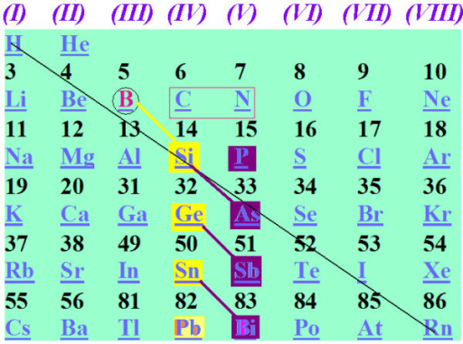 The region of the periodical table examined here. Different colours of diagonal lines and element symbols signify different type or level of (co)relation.