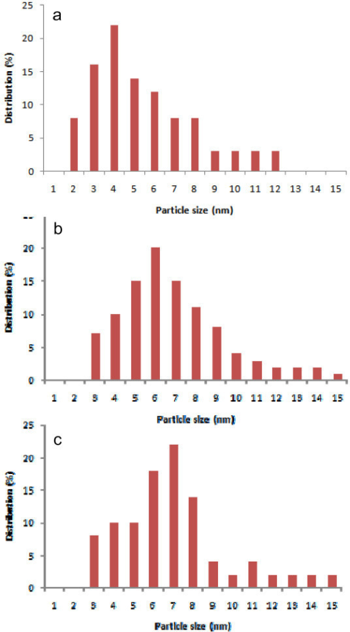 Size distribution histograms of Au nanoparticles on MgO, prepared by DIM (b), LPRD (c) and US (d), with respective average sizes.