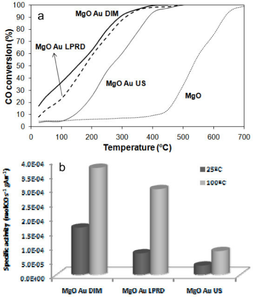 CO conversion (%): CO conversion (%) versus temperature for MgO supports alone and with Au loaded by different methods (a). Specific activities for the Au/MgO catalysts determined at 25 and at 100°C (b).