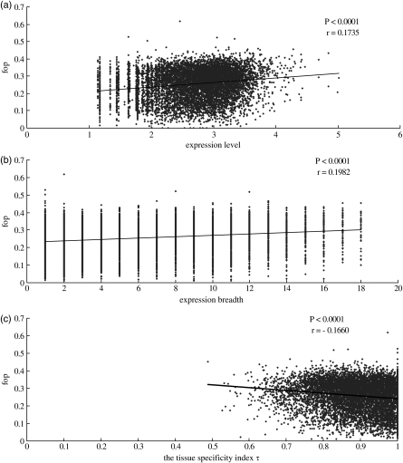 Scatter plots of Fop versus expression level, expressio