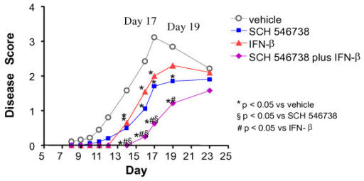 Combination of IFN-β therapy and CXCR3 inhibition has an additive effect on delaying disease onset and attenuating disease severity in the mouse EAE model. IFN-β was administered at 1700 ng by daily intramuscular injection and SCH 546738 was orally twice daily at 30 mpk. The mouse EAE was conducted as described in Methods. Treatment with either IFN-β or SCH 546738 alone or the combination significantly delayed disease onset and attenuated disease severity (p < 0.05, two-tailed t test) at day 16, 17 and 19.