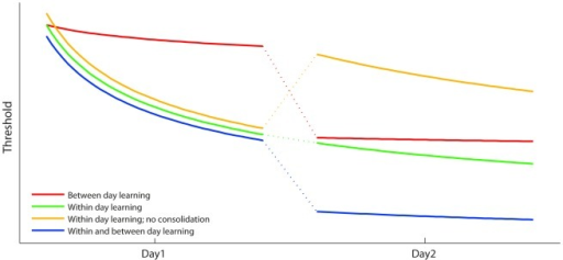 Schema of different time courses for learning.Lines represent different hypothetical learning curves in situations where between- and within-session changes are combined in different ways.