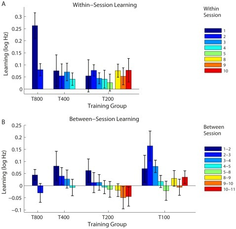 Within- and between-session changes in performance.(A) Group mean within-session changes for groups T800, T400 and T200. (B) Group mean between-session changes in all training groups. The gap between bars 5 and 8 in A and B indicate a weekend break. Error bars show ±SEM.