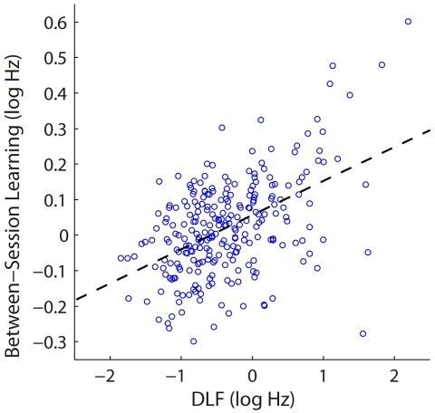 Correlation between performance and between-session learning.Amount of between-session improvement plotted as a function of mean DLFs on the last two blocks of the session. Dashed line indicates the regression fit.