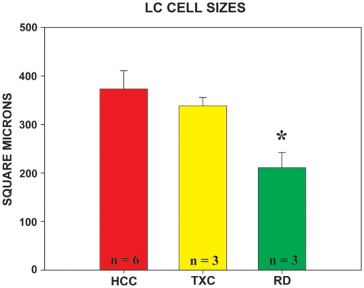 Mean area of TH-ir cells measured in the locus coeruleus in each group. The nucleator probe, utilized in conjunction with the fractionator, provides the estimated value of cell size. Group designations are as given in Figure 4. HCC = red bar; TXC = yellow bar; RD = green bar;* = different from HCC, p = 0.039 (Bonferroni post hoc corrected t-test).