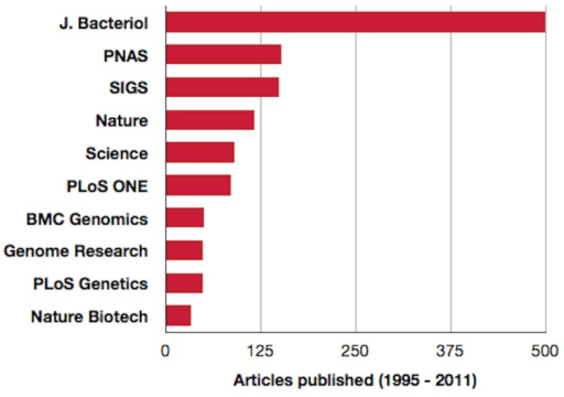 Top ten journals in which genome publications have appeared. To date approximately 1,518 articles have appeared in over 60 peer-reviewed publications. Source - Genomes Online Database and Standards in Genomic Sciences.