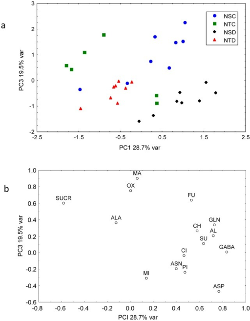 Principal component analysis (PCA) of 15 metabolites in nodules from the plants subjected to water sufficient and deficient conditions.Score (a) and loading plot (b) of soybean nodule samples. NTC: Nodule Tolerant Control, NTD: Nodule Tolerant Drought, NSC: Nodule Sensitive Control, NSD: Nodule Sensitive Drought.