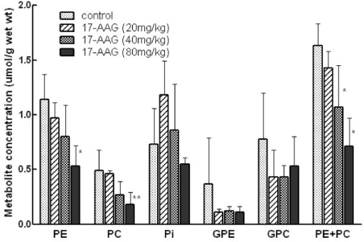 Effect of 17-AAG on phospholipid related metabolites and Pi by31P MRS in extracts of MMTV-NEU-NT tumors: 3 daily doses of 17-AAG (20, 40, 80 mg/kg) or vehicle only (control) and tumours sampled at 24 hr post 3rddose. Data are expressed as mean ± SEM., n = 3 to 6, **p < 0.05, *p = 0.06 when compared to controls. Phosphoethanolamine (PE), phosphocholine (PC), inorganic phosphate (Pi), glycerophosphoethanolamine (GPE), glycerophosphocholine (GPC).