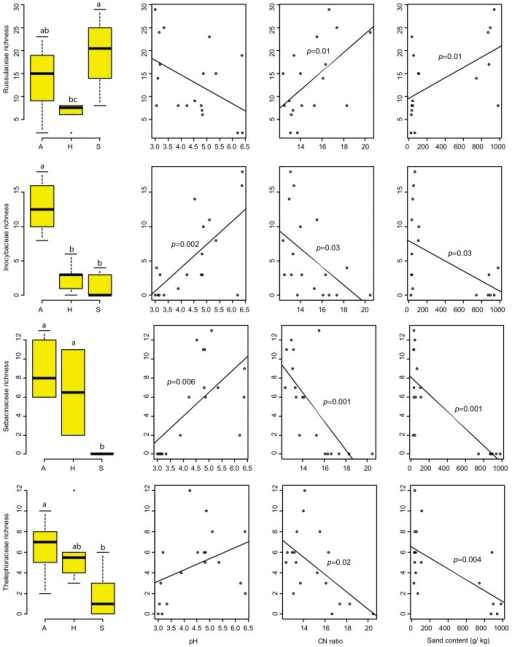 Relative distribution of the four dominant ectomycorrhizal fungal families Russulaceae, Inocybaceae, Sebacinaceae and Thelophoraceae among the three study regions and their relationships with soil pH, C:N ratio and Sand content determined using Box plots and linear regression analysis respectively.Different letters above bars in the box plots indicate significant differences between the sites (p≤0.05) based on a Tukey HSD post hoc pairwise comparison. Significant regression lines are presented with p-values.