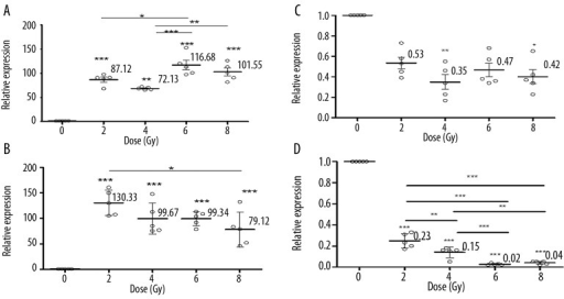 The dose response of CDKN1A at 8 h (A), 12 h (B) and the dose response of ATM at 4 h (C) and 24 h (D) post-irradiation. The points denote the mean responses for 5 different mice; error bars denote SD. Asterisks indicate a significant difference in the relative values of expression among the control and irradiation groups and among the different dose groups at the indicated dose point.