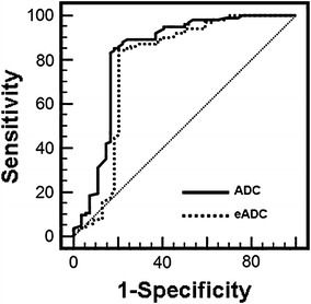 Receiver operating characteristic (ROC) curve of the threshold EADC (0.192) and ADC value (1.66 × 10−3 mm2/s) was used for differentiating RCC from RAML. The sensitivity and specificity are 84.6 % in EADC and 81.1 % in ADC, respectively. No significant difference was found in area under the ROC curve between EADC and ADC values by U-test analysis (p > 0.05)