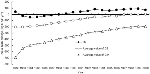 Temporal distribution of average annual SOC change modeled with P5, C5 and C14 from 1982 to 2000 in the Tai-Lake region, China.