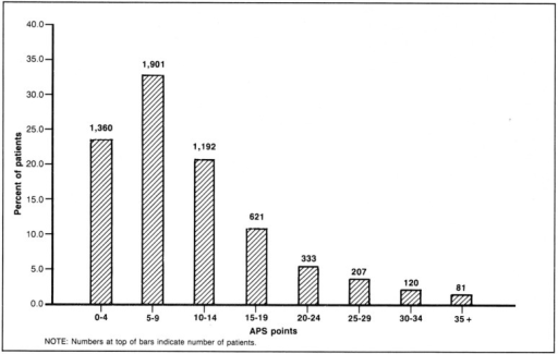 Acute physiology score (APS) distribution