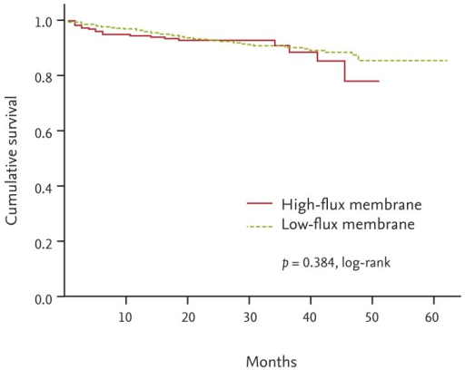 Kaplan-Meier survival curve for mortality rates associated with high-flux and low-flux membrane use in incident patients.