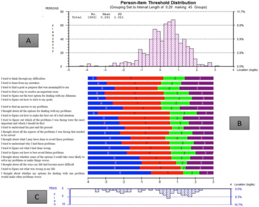 Summary of targeting to the sample of 20 items included in the Analytical Rumination Questionnaire.A. Distribution of items across the measurement continuum in the prototype analytical rumination questionnaire (ARQ). B. Item map showing expected score to each item, with items shown in order of difficulty. C. The location of the 20 items, relative to each other, on an interval scale.