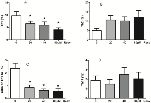 The effect of resveratrol on the subset of T helper cells.(A): Resveratrol inhibits CD4 IFNγ+ Th1 cells in a dose-dependent manner. (B): Resveratrol has no effect on CD4 IL-4+ Th2 cells. (C): Resveratrol decreases the ratio of Th1/Th2 cells in a dose-dependent manner. (D): Resveratrol had no effect on CD4 IFNγ−IL-17+ Th17 cells. (mean ± SD; n = 6, ★: P<0.05).