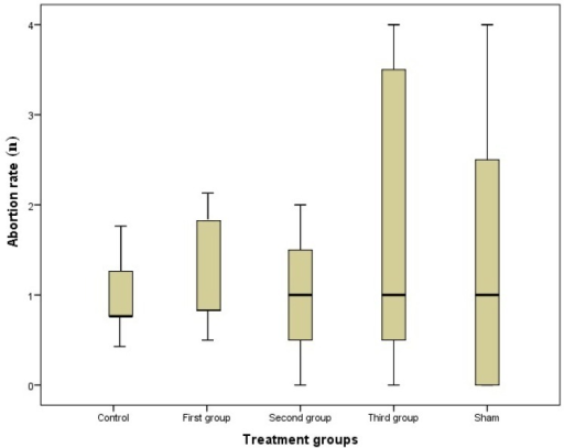 Abortion rate in groups; there is no significant different in treated groups compared to control and sham groups (first, second and third groups were injected 10mg/kg/day of MA respectively, from GD1 to GD7, GD8 to GD14 and GD1 to GD14).