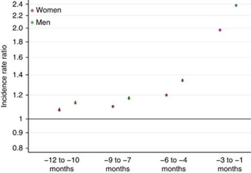 Epidemiological evidence suggestive of likely missed opportunities. Incidence rate ratios (IRR) for general practitioner consultations before the diagnosis of cancer compared with age- and sex-matched 'control' patients (without a diagnosis of cancer). Data from Christensen et al (2012); n (women)=63 362 cancer patients and 633 620 controls; n (men)=63 848 cancer patients and 638 480 controls. Note very narrow 95% confidence intervals that exclude parity (i.e., 1.00); and excess risk spanning a 12-month period, including −6 to −4 months.