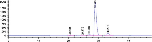HPLC data for piperine isolated from thePiper nigrumfruits extract.