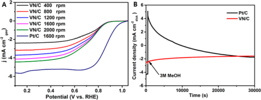 ORR activity (A) and the chronoamperometric response upon adding 3 M MeOH (B) of VN/C catalyst and commercial Pt/C catalyst.