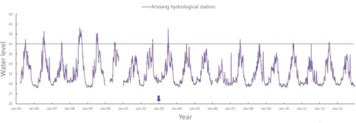 Plot of water level of Anxiang hydrological station.