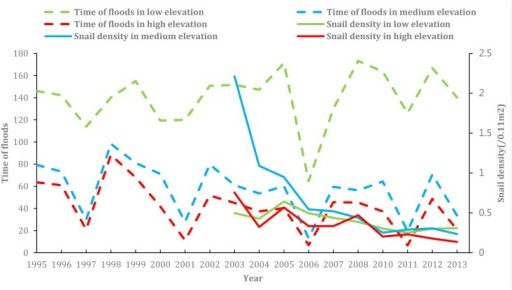 Number of flooding per year and density of living snails in different elevation areas.