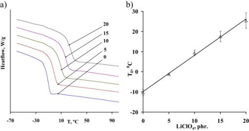 DSC studies of the DEG/LiClO4systems. DSC curves (a) and dependence of the glass transition temperatures (b) of the DEG systems on LiClO4 content.