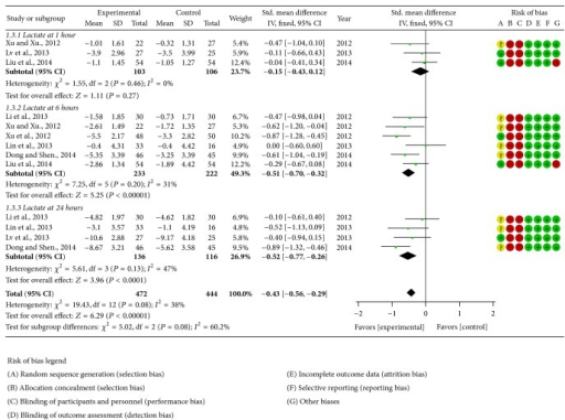 Forest plot of Shenfu injection plus conventional therapy versus conventional therapy: lactate; the authors' judgment about each risk of bias item for each included study.