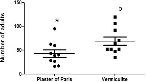 Emergency of adults in containers with two different substrates: plaster of Paris or vermiculite. Means with different letters are significantly different (P<0.05)