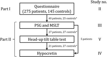 Study design and patients included in the final analysis at each stage. Hypocretin was measured in cerebrospinal fluid obtained via spinal tap. *Control groups were different in all of the investigations. PSG – polysomnography, MSLT – multi-sleep latency test