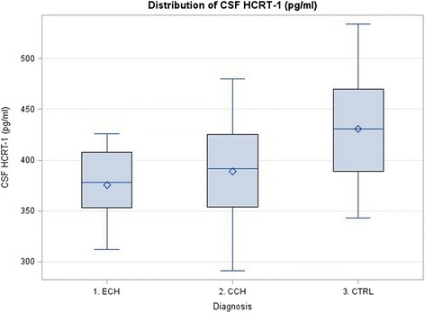 Hypocretin-1 levels in patients and controls. ECH – episodic cluster headache, CCH – chronic cluster headache, CTRL – control, HCRT-1 – hypocretin 1