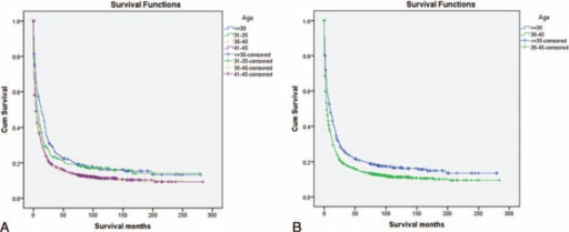 Survival curves in patients with liver cancer according to different age groups. A: Group I versus Group II, χ2 = 2.243, P = 0.134; Group I versus Group III, χ2 = 17.304, P < 0.001; Group I versus Group IV, χ2 = 22.360, P < 0.001; Group II versus Group III, χ2 = 5.474, P = 0.019; Group II versus Group IV, χ2=8.469, P = 0.004; Group III versus Group IV, χ2 = 0.252, P = 0.616. (B) Group 1 versus Group 2, χ2 = 26.990, P < 0.001.