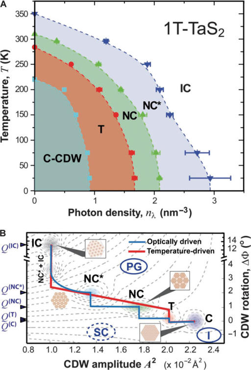 Temperatureoptical density phase diagram and phase t open i temperatureoptical density phase diagram and phase transition pathwaysa temperature ccuart Image collections